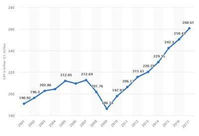 GDP of Metro detroit
