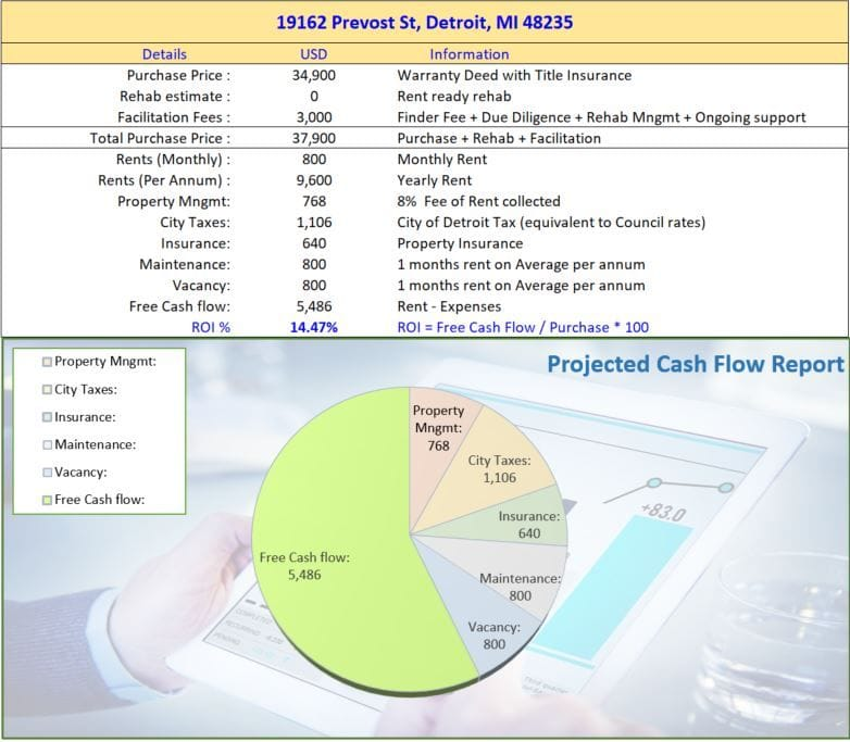 19162 Prevost St Detroit MI 48235 | Cashflowpositive.com