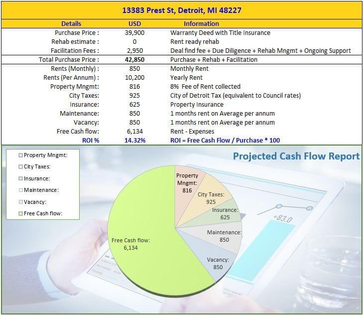 13383 Prest St Detroit MI 48227 | Cashflowpositive.com
