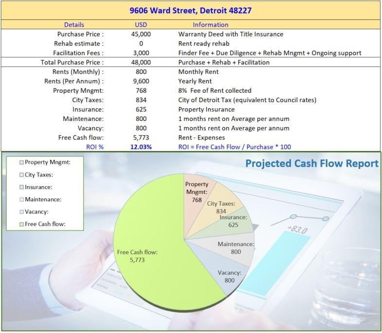 9606 Ward St Detroit MI 48227 | cashflow positive | cashflowpositive.com