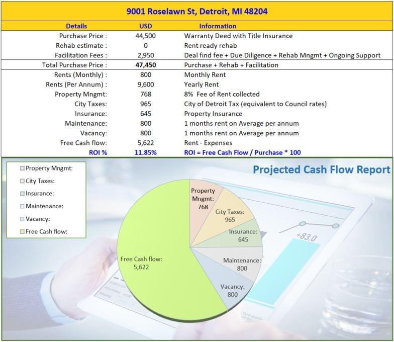 9001 Roselawn St Detroit MI 48204 | Cashflowpositive.com