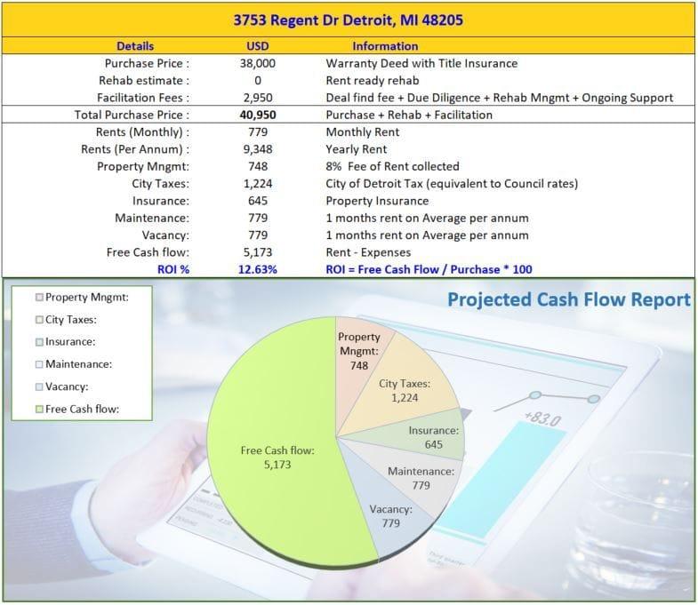 3753 Regent Dr Detroit MI 48205 | Cashflowpositive.com