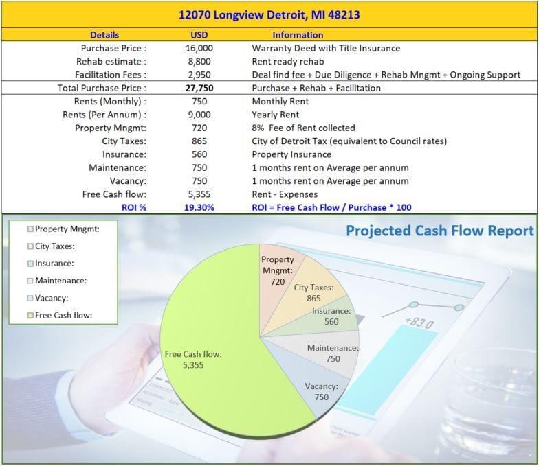 12070 Longview Detroit MI 48213 | Cashflowpositive.com