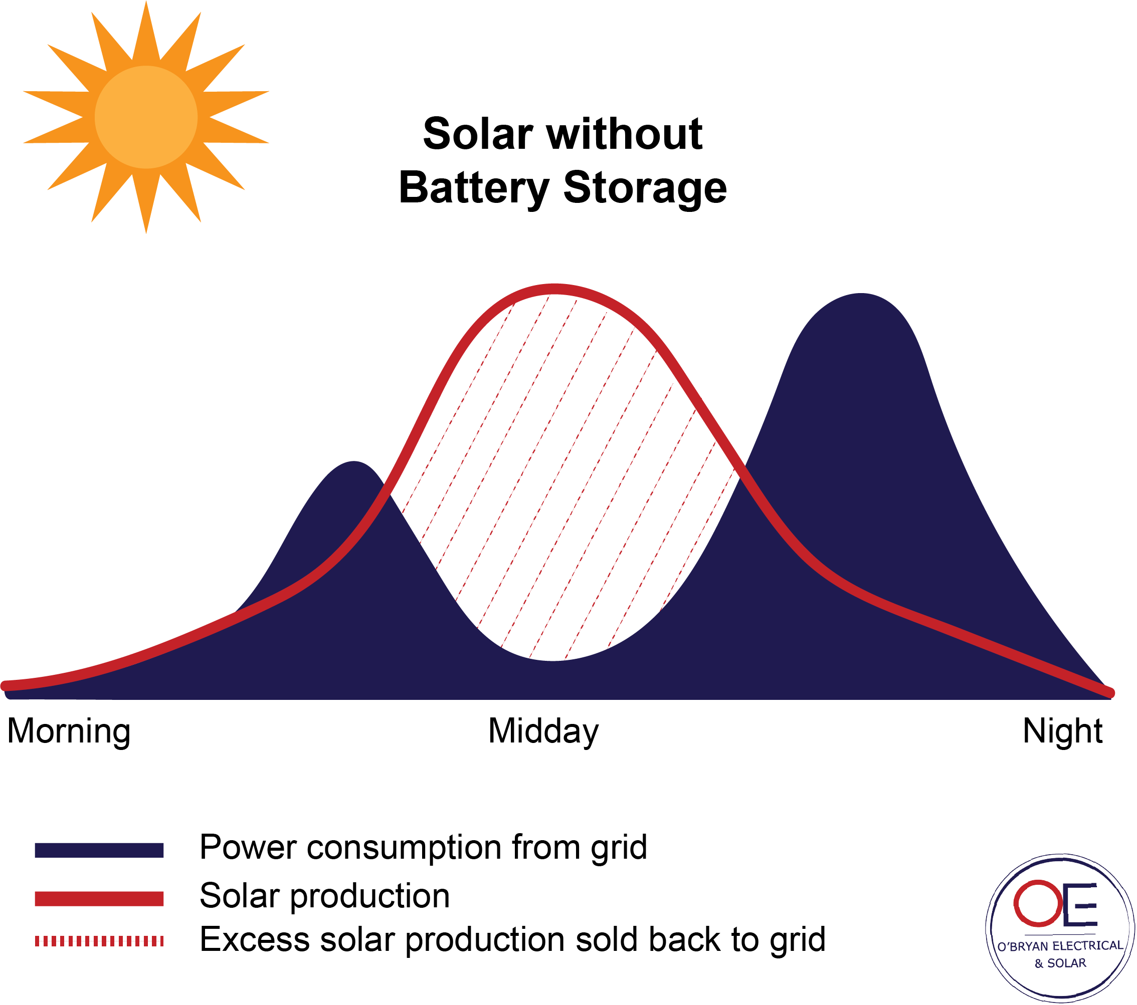 Solar Without Battery Storage