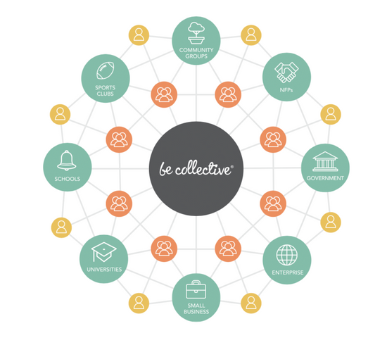 Becollective - A new opportunity to connect and volunteer