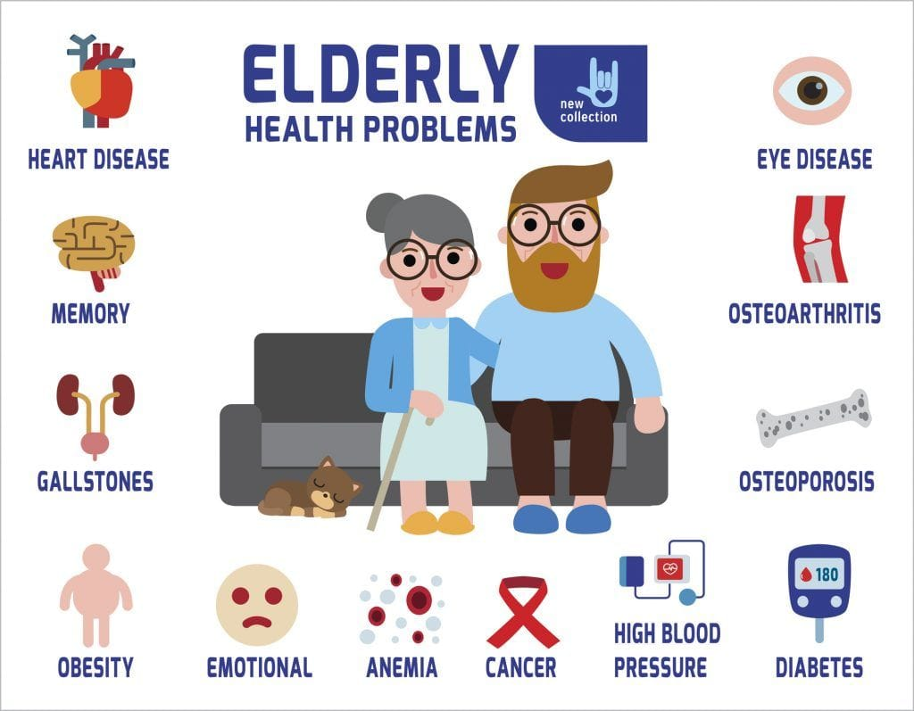 Image result for images of common health problems of seniors