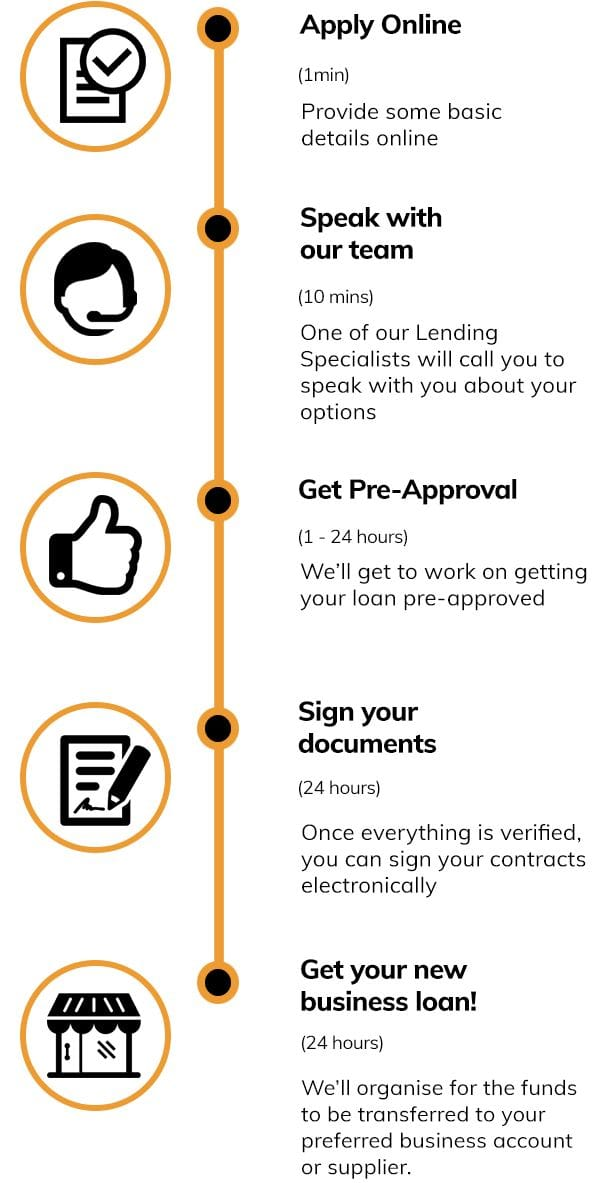 business-loans-quote-steps