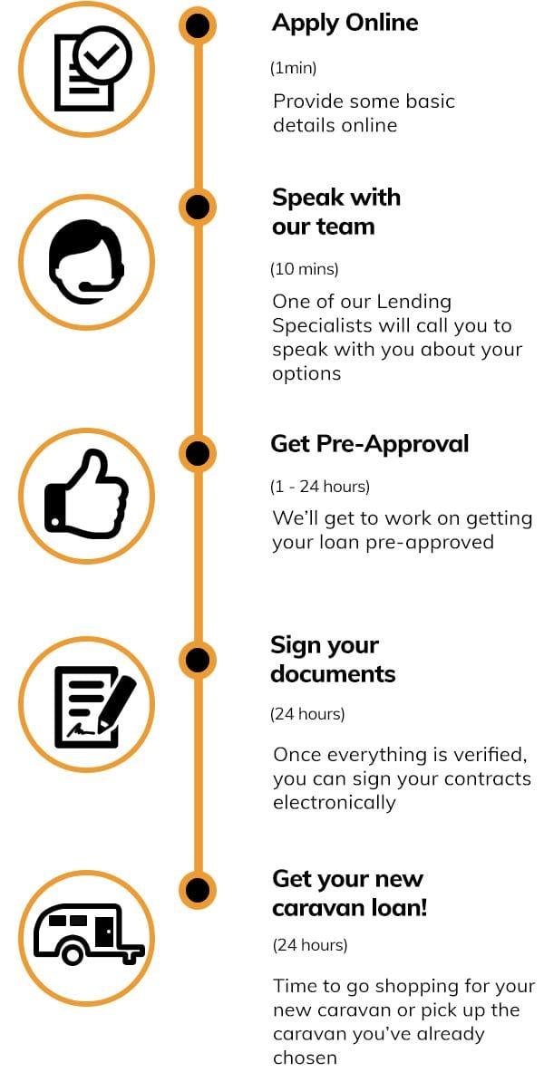 caravan-loans-quote-steps