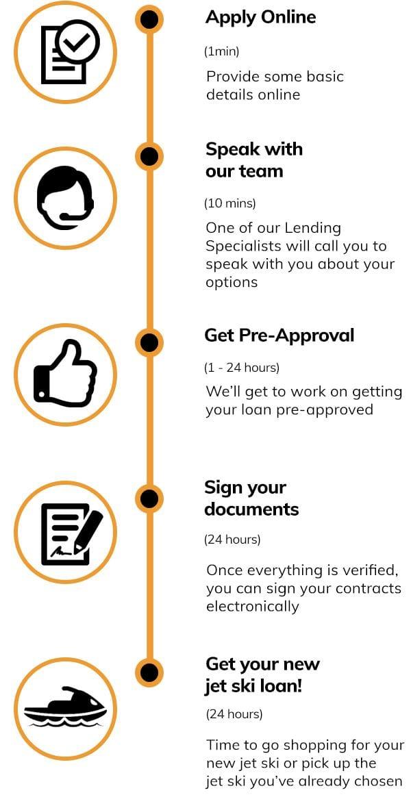 jet-ski-loans-quote-steps