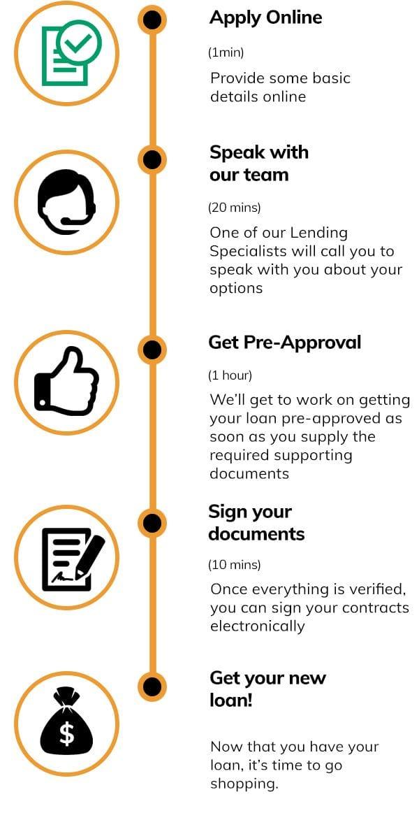 5 simple-steps