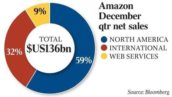 Amazon seeks warehouses in Australia