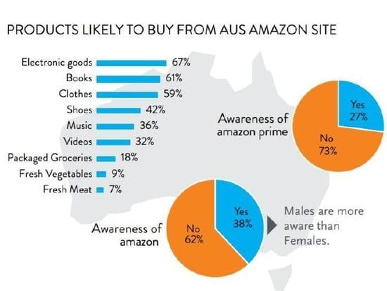 How Amazon plans to re-define Australia's retail landscape