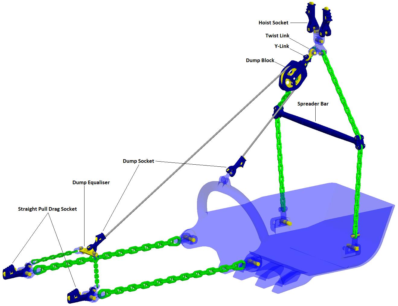 Dragline rigging