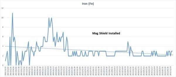 FAQ - Mag-Shield