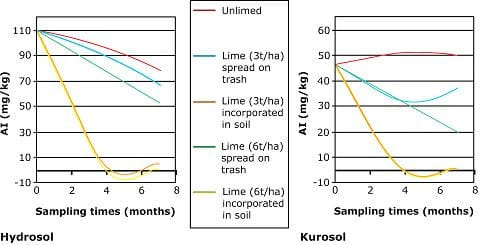 Extractable Al values of the 10-50mm soil depth as influenced by lime application and time
