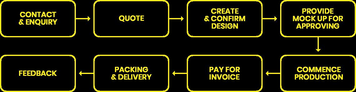 Custom design clothing order process